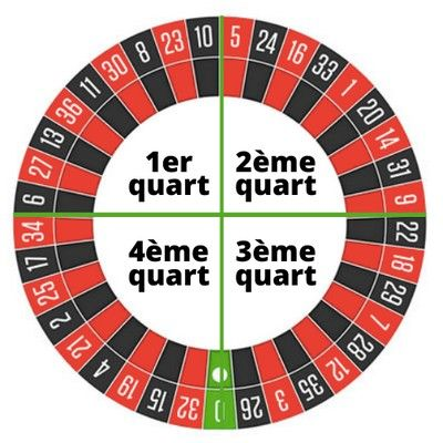 numeros roulette europeenne